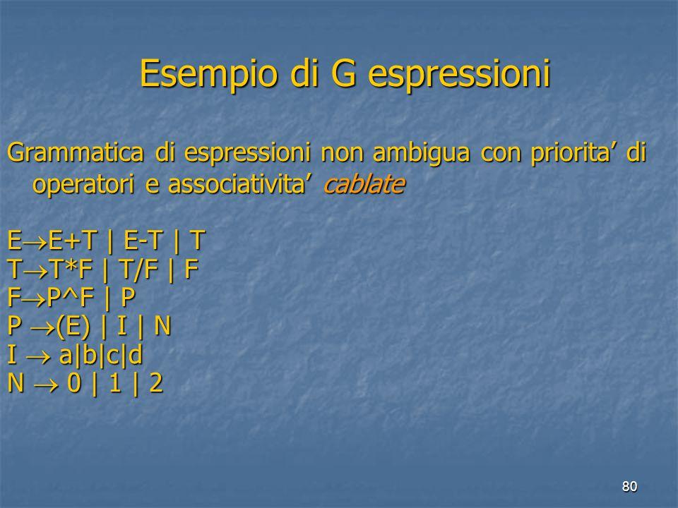 80 Esempio di G espressioni Esempio di G espressioni Grammatica di espressioni non ambigua con priorita' di operatori e associativita' cablate E  E+T | E-T | T T  T*F | T/F | F F  P^F | P P  (E) | I | N I  a|b|c|d N  0 | 1 | 2