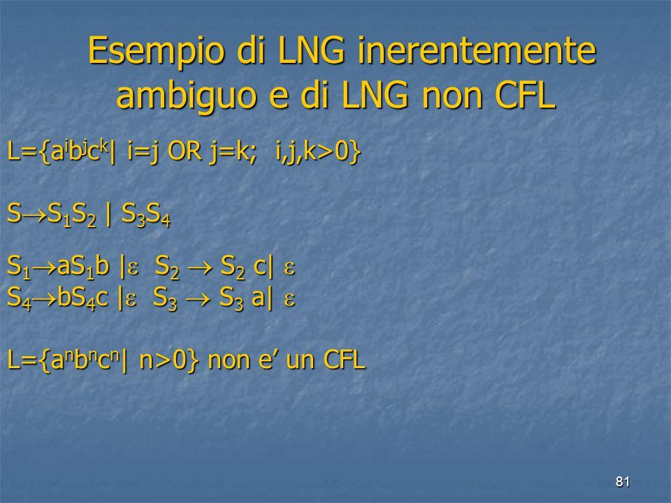 81 Esempio di LNG inerentemente ambiguo e di LNG non CFL Esempio di LNG inerentemente ambiguo e di LNG non CFL L={a i b j c k | i=j OR j=k; i,j,k>0} S  S 1 S 2 | S 3 S 4 S 1  aS 1 b |  S 2  S 2 c|  S 4  bS 4 c |  S 3  S 3 a|  L={a n b n c n | n>0} non e' un CFL