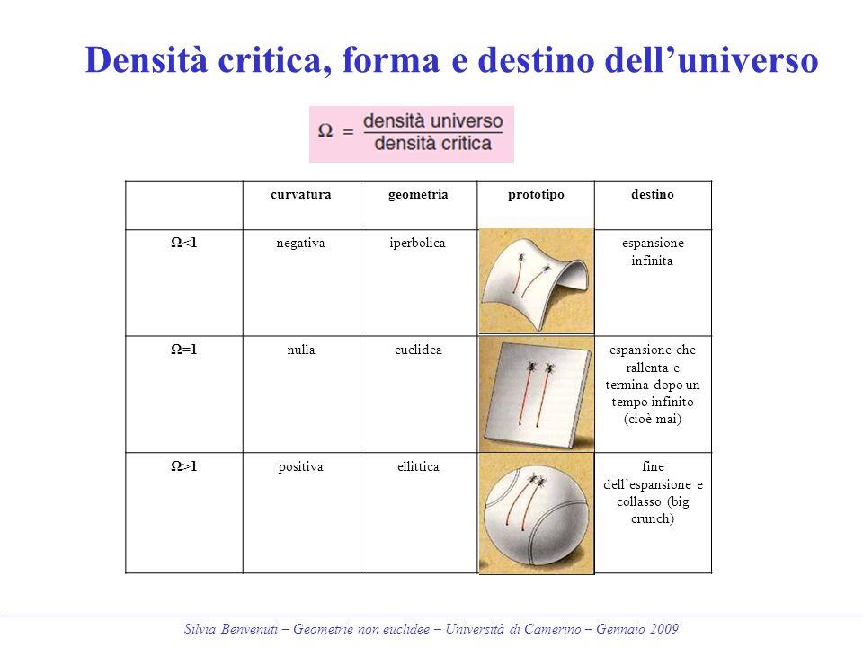 Silvia Benvenuti – Geometrie non euclidee – Università di Camerino – Gennaio 2009 curvaturageometriaprototipodestino Ω<1negativaiperbolicaespansione i
