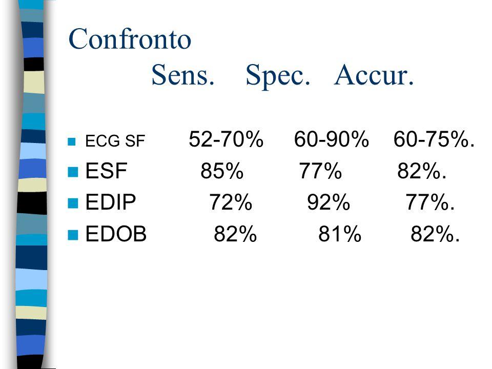 Confronto Sens.Spec. Accur. ECG SF 52-70% 60-90% 60-75%.