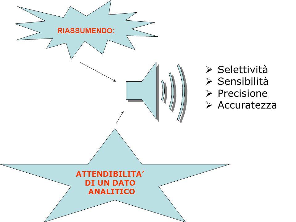  Selettività  Sensibilità  Precisione  Accuratezza RIASSUMENDO: ATTENDIBILITA' DI UN DATO ANALITICO