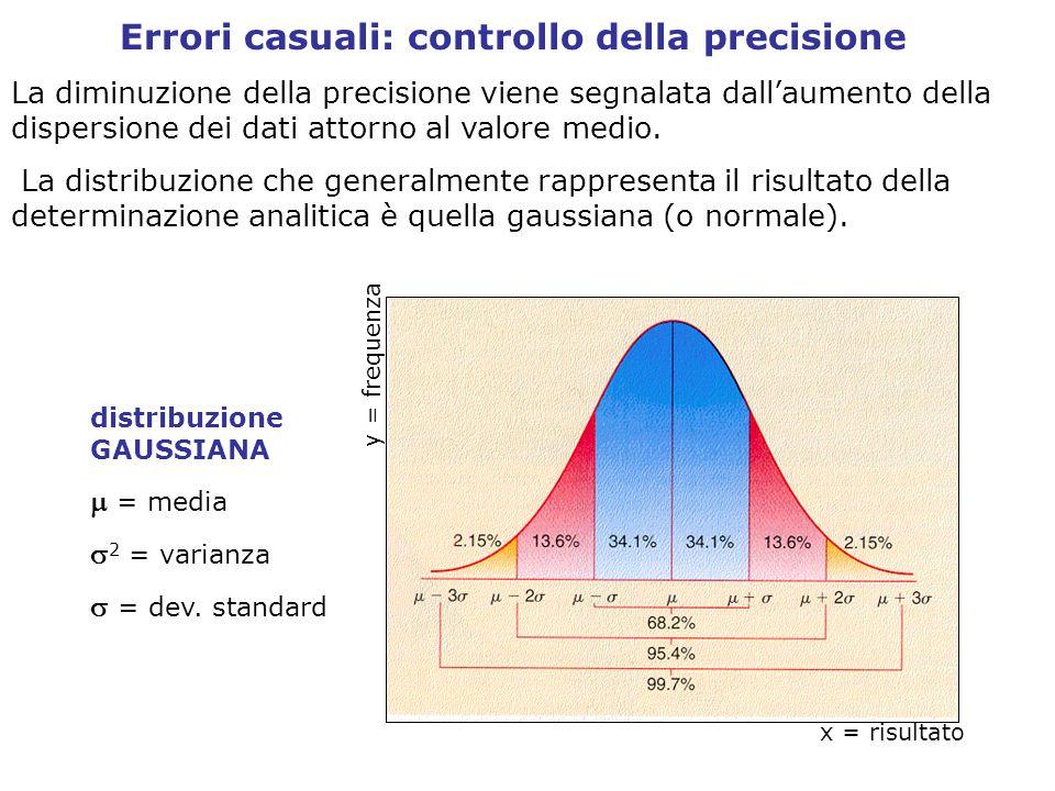 Errori casuali: controllo della precisione La diminuzione della precisione viene segnalata dall'aumento della dispersione dei dati attorno al valore medio.