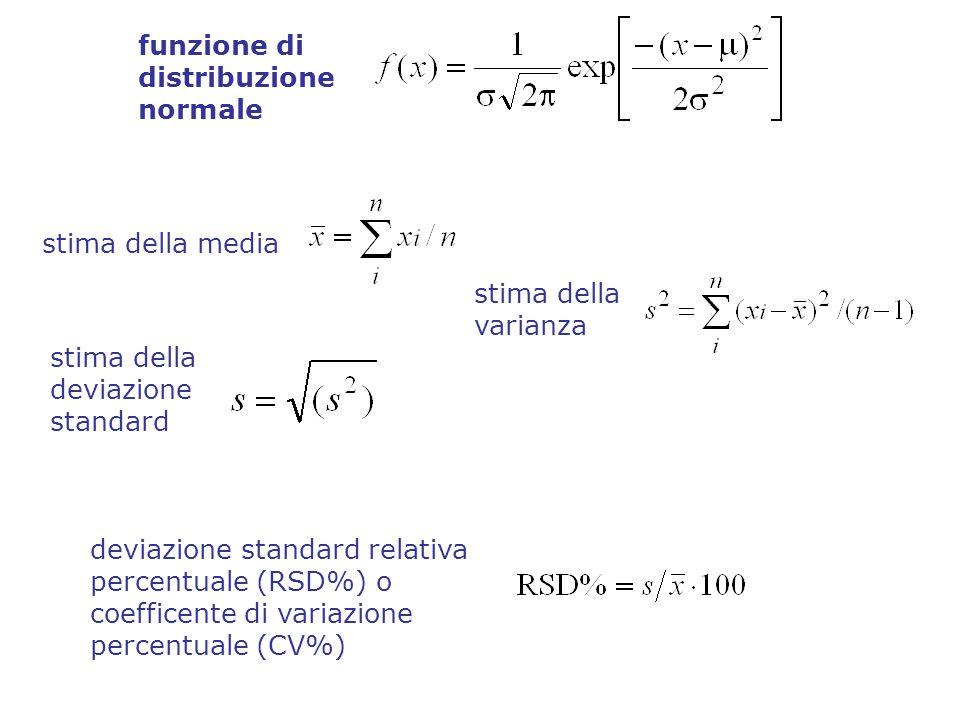 stima della media stima della varianza stima della deviazione standard funzione di distribuzione normale deviazione standard relativa percentuale (RSD%) o coefficente di variazione percentuale (CV%)