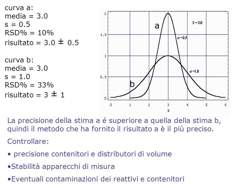a b curva a: media = 3.0 s = 0.5 RSD% = 10% risultato = 3.0 ± 0.5 curva b: media = 3.0 s = 1.0 RSD% = 33% risultato = 3 ± 1 La precisione della stima a é superiore a quella della stima b, quindi il metodo che ha fornito il risultato a è il più preciso.