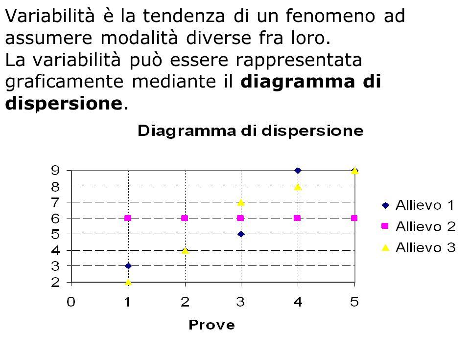 Variabilità è la tendenza di un fenomeno ad assumere modalità diverse fra loro. La variabilità può essere rappresentata graficamente mediante il diagr