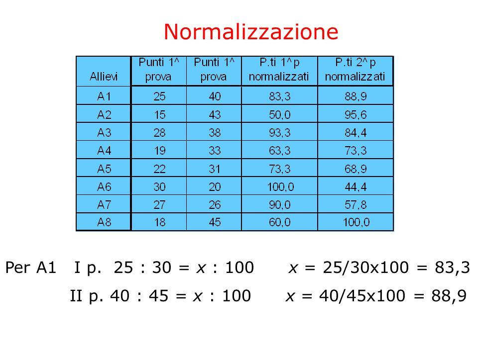 Per A1 I p. 25 : 30 = x : 100 x = 25/30x100 = 83,3 II p.