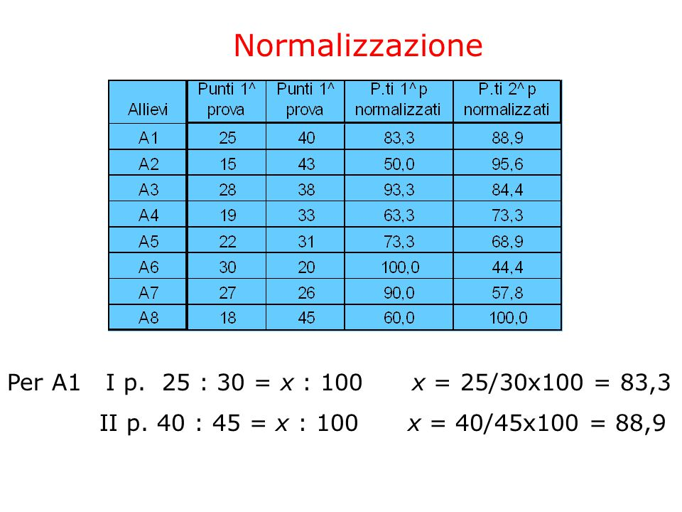 Per A1 I p. 25 : 30 = x : 100 x = 25/30x100 = 83,3 II p. 40 : 45 = x : 100 x = 40/45x100 = 88,9 Normalizzazione