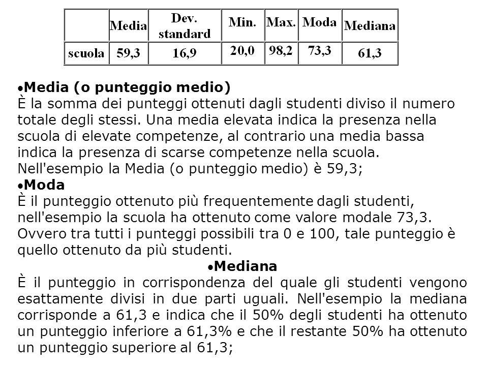 Media (o punteggio medio) È la somma dei punteggi ottenuti dagli studenti diviso il numero totale degli stessi. Una media elevata indica la presenza
