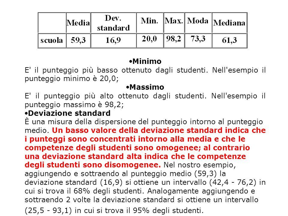 Minimo E' il punteggio più basso ottenuto dagli studenti. Nell'esempio il punteggio minimo è 20,0; Massimo E' il punteggio più alto ottenuto dagli s