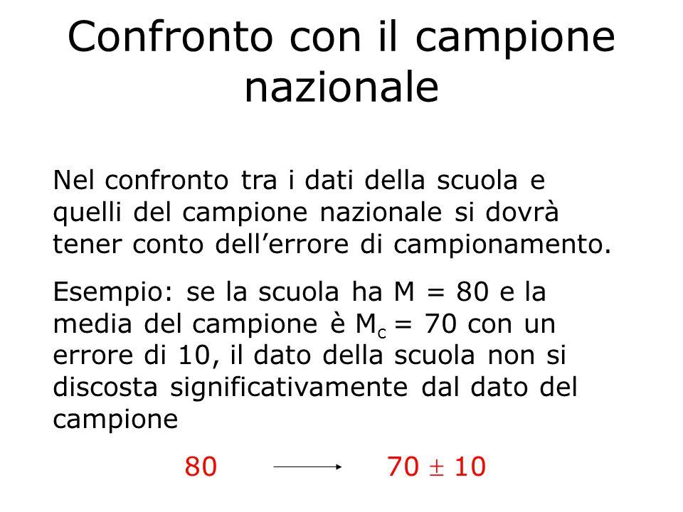 Confronto con il campione nazionale Nel confronto tra i dati della scuola e quelli del campione nazionale si dovrà tener conto dell'errore di campionamento.