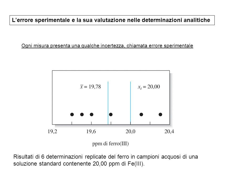 L'errore sperimentale e la sua valutazione nelle determinazioni analitiche Ogni misura presenta una qualche incertezza, chiamata errore sperimentale Risultati di 6 determinazioni replicate del ferro in campioni acquosi di una soluzione standard contenente 20,00 ppm di Fe(III).