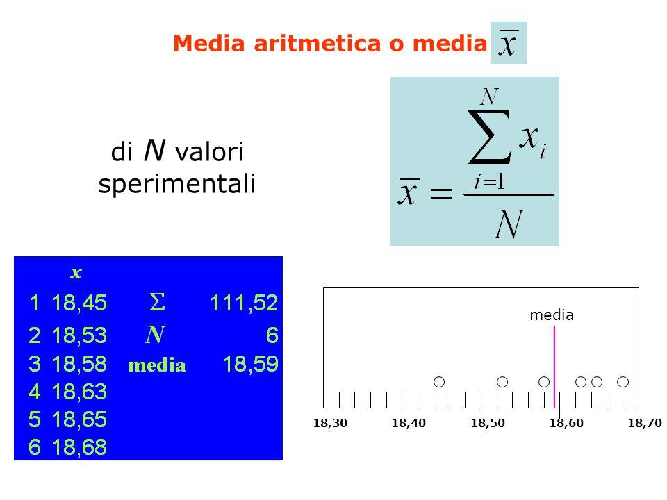 Media aritmetica o media di N valori sperimentali 18,3018,4018,5018,6018,70 media