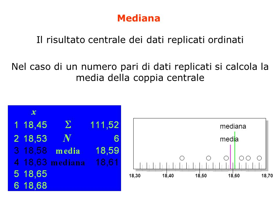 Mediana Il risultato centrale dei dati replicati ordinati Nel caso di un numero pari di dati replicati si calcola la media della coppia centrale 18,30