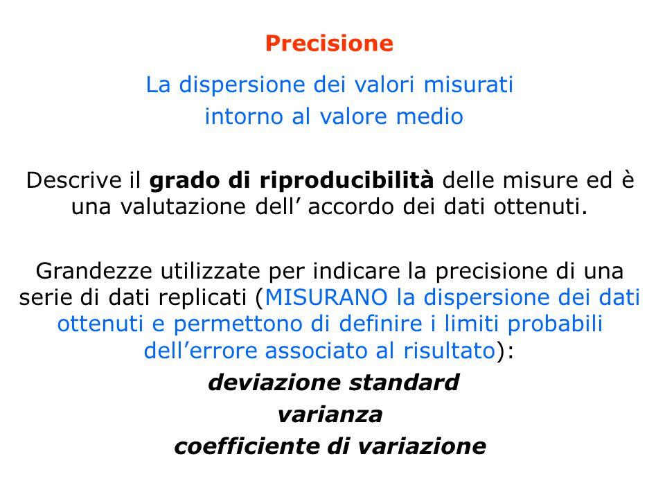 La dispersione dei valori misurati intorno al valore medio Descrive il grado di riproducibilità delle misure ed è una valutazione dell' accordo dei dati ottenuti.