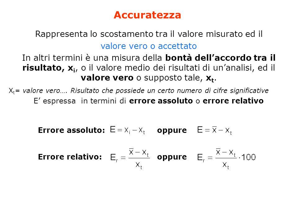 Rappresenta lo scostamento tra il valore misurato ed il valore vero o accettato In altri termini è una misura della bontà dell'accordo tra il risultato, x i, o il valore medio dei risultati di un'analisi, ed il valore vero o supposto tale, x t.