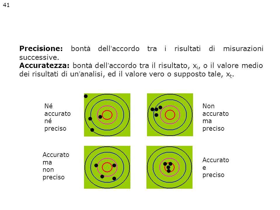 Precisione: bont à dell ' accordo tra i risultati di misurazioni successive.