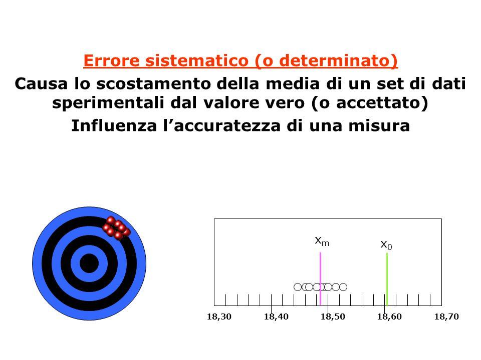 Errore sistematico (o determinato) Causa lo scostamento della media di un set di dati sperimentali dal valore vero (o accettato) Influenza l'accuratezza di una misura 18,3018,4018,5018,6018,70 x0x0 xmxm