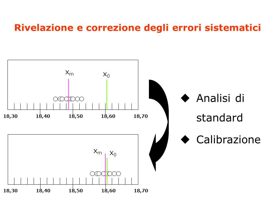Rivelazione e correzione degli errori sistematici 18,3018,4018,5018,6018,70 x0x0 xmxm 18,3018,4018,5018,6018,70 x0x0 xmxm  Analisi di standard  Calibrazione