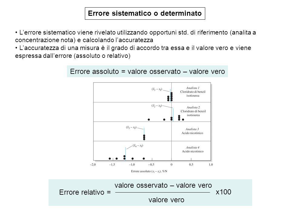 Errore sistematico o determinato L'errore sistematico viene rivelato utilizzando opportuni std. di riferimento (analita a concentrazione nota) e calco