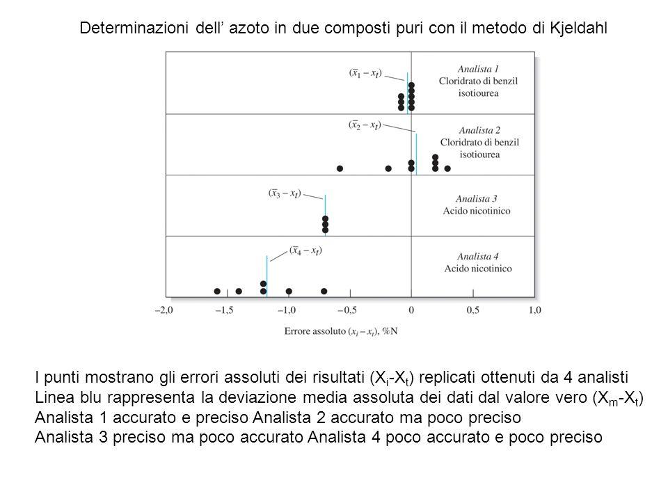 Determinazioni dell' azoto in due composti puri con il metodo di Kjeldahl I punti mostrano gli errori assoluti dei risultati (X i -X t ) replicati ottenuti da 4 analisti Linea blu rappresenta la deviazione media assoluta dei dati dal valore vero (X m -X t ) Analista 1 accurato e preciso Analista 2 accurato ma poco preciso Analista 3 preciso ma poco accurato Analista 4 poco accurato e poco preciso