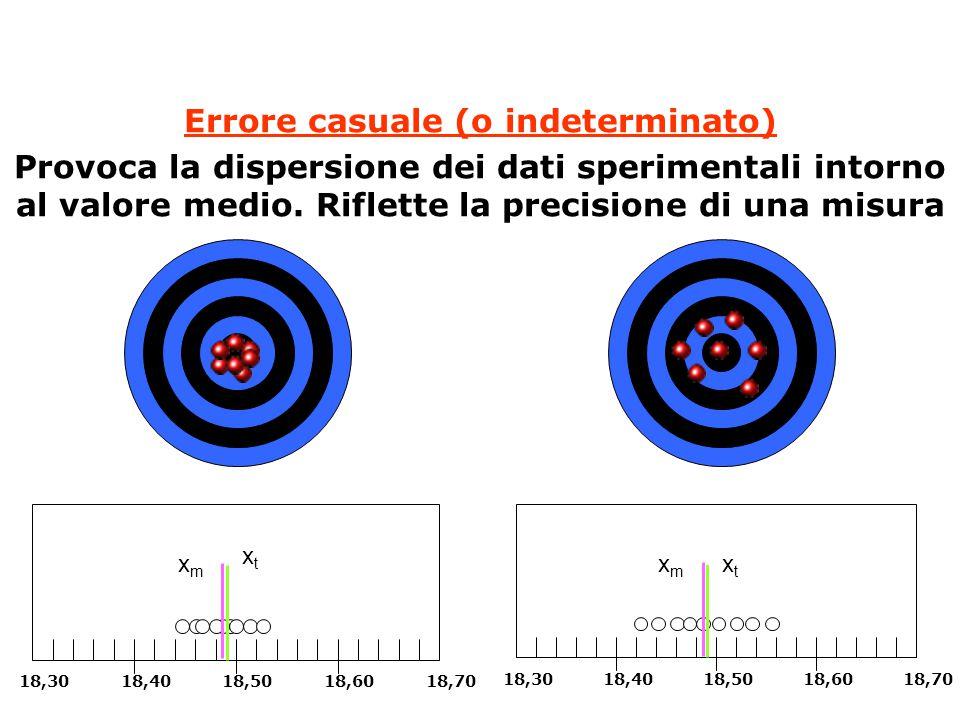 Errore casuale (o indeterminato) Provoca la dispersione dei dati sperimentali intorno al valore medio. Riflette la precisione di una misura 18,3018,40