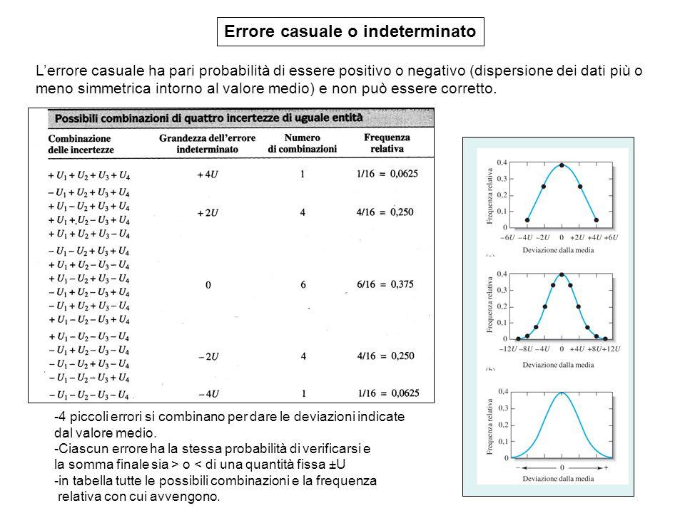 Errore casuale o indeterminato L'errore casuale ha pari probabilità di essere positivo o negativo (dispersione dei dati più o meno simmetrica intorno