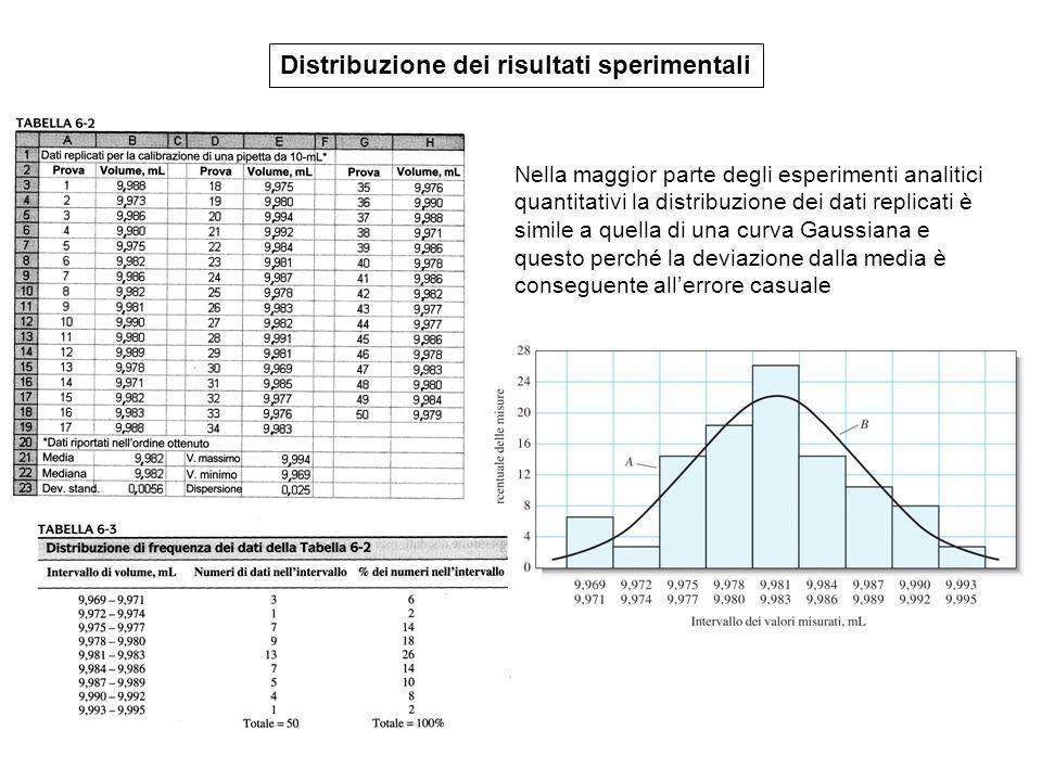 Distribuzione dei risultati sperimentali Nella maggior parte degli esperimenti analitici quantitativi la distribuzione dei dati replicati è simile a quella di una curva Gaussiana e questo perché la deviazione dalla media è conseguente all'errore casuale