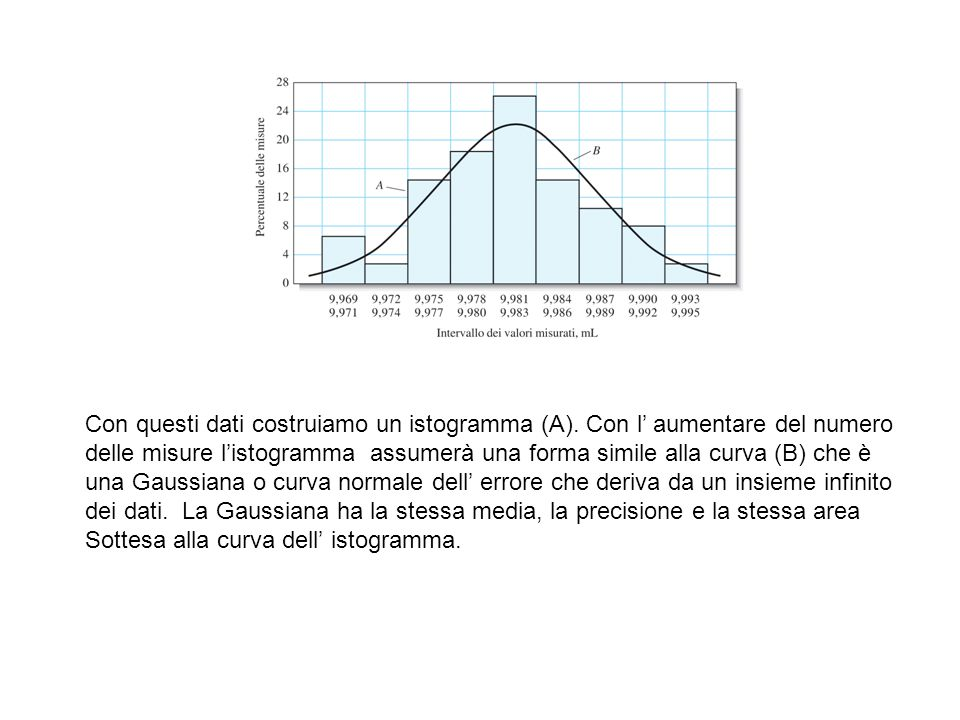Con questi dati costruiamo un istogramma (A). Con l' aumentare del numero delle misure l'istogramma assumerà una forma simile alla curva (B) che è una