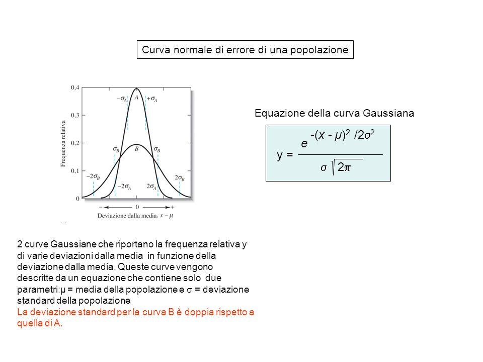 y =  2  e -(x - µ) 2 /2  2 Curva normale di errore di una popolazione 2 curve Gaussiane che riportano la frequenza relativa y di varie deviazioni dalla media in funzione della deviazione dalla media.