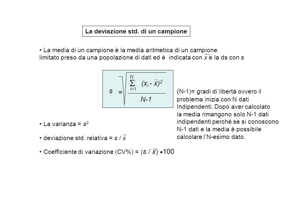 La deviazione std. di un campione La media di un campione è la media aritmetica di un campione limitato preso da una popolazione di dati ed è indicata