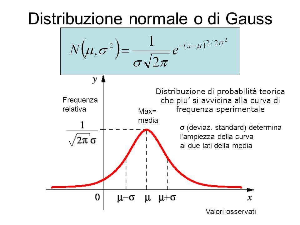 Distribuzione di probabilità teorica che piu' si avvicina alla curva di frequenza sperimentale Valori osservati Frequenza relativa Max= media σ (deviaz.