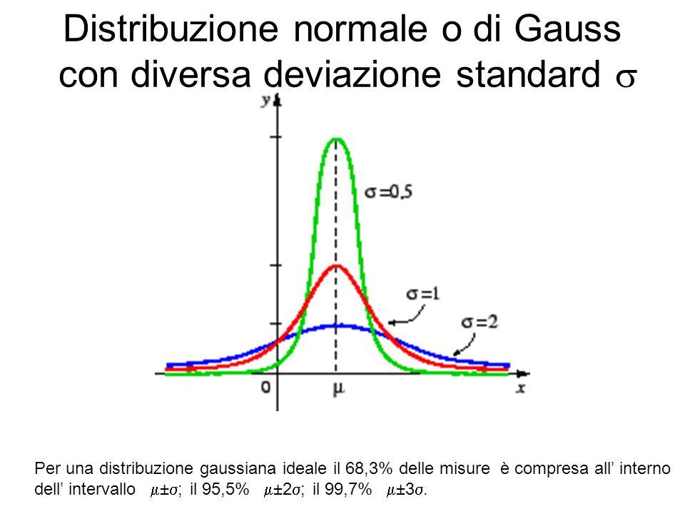 Distribuzione normale o di Gauss con diversa deviazione standard  Per una distribuzione gaussiana ideale il 68,3% delle misure è compresa all' interno dell' intervallo  ±  ; il 95,5%  ±2  ; il 99,7%  ±3 .
