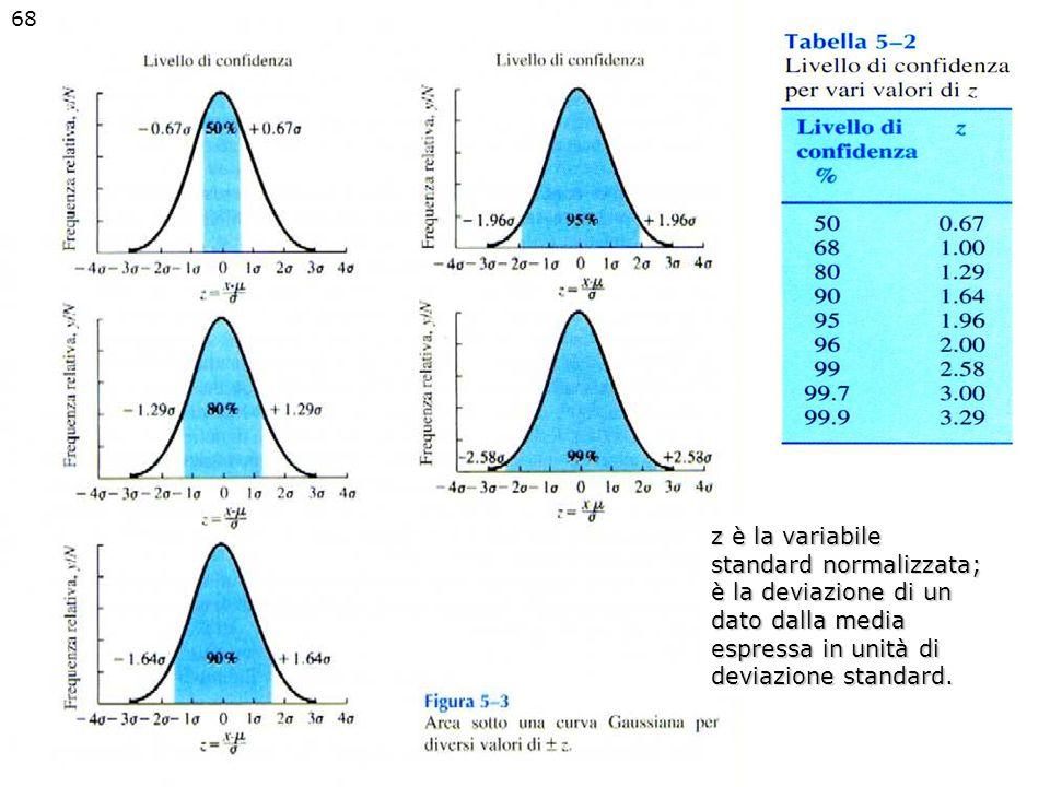 z è la variabile standard normalizzata; è la deviazione di un dato dalla media espressa in unità di deviazione standard. 68