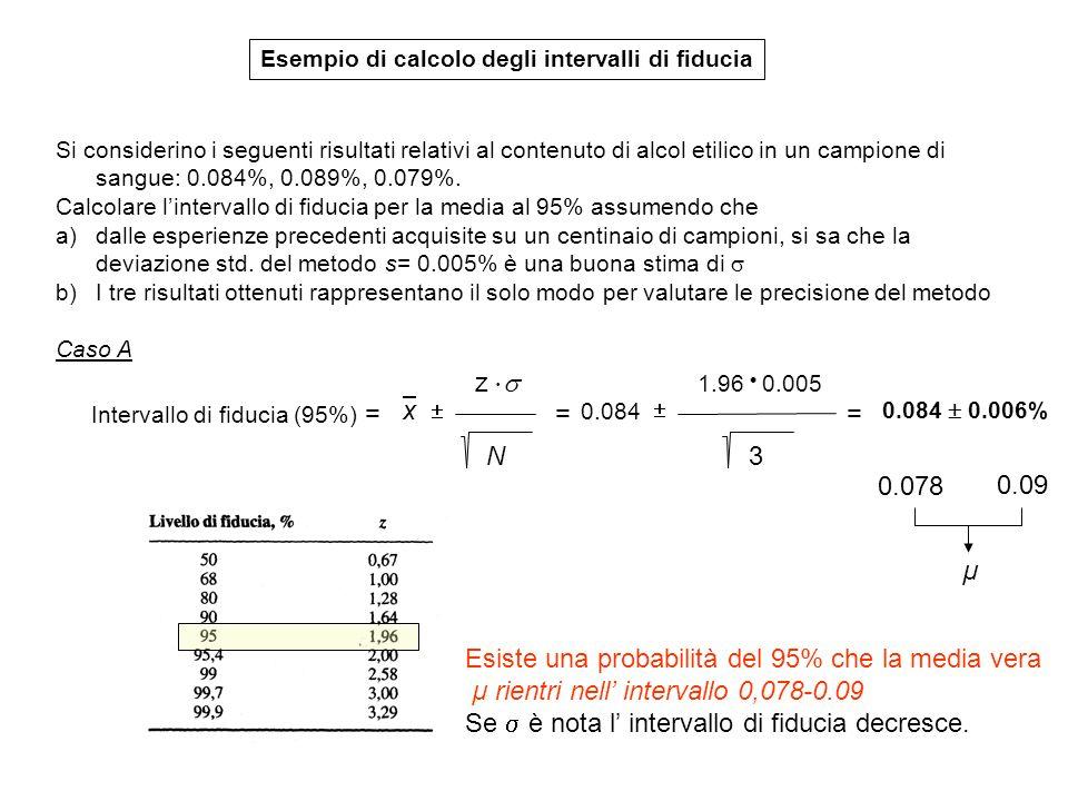 Esempio di calcolo degli intervalli di fiducia Si considerino i seguenti risultati relativi al contenuto di alcol etilico in un campione di sangue: 0.084%, 0.089%, 0.079%.