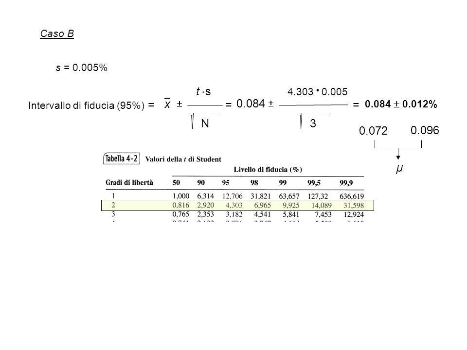 Caso B Intervallo di fiducia (95%) =  t  st  s N x   4.303  0.005 3 0.084 = = 0.084  0.012% s = 0.005% 0.072 0.096 µ