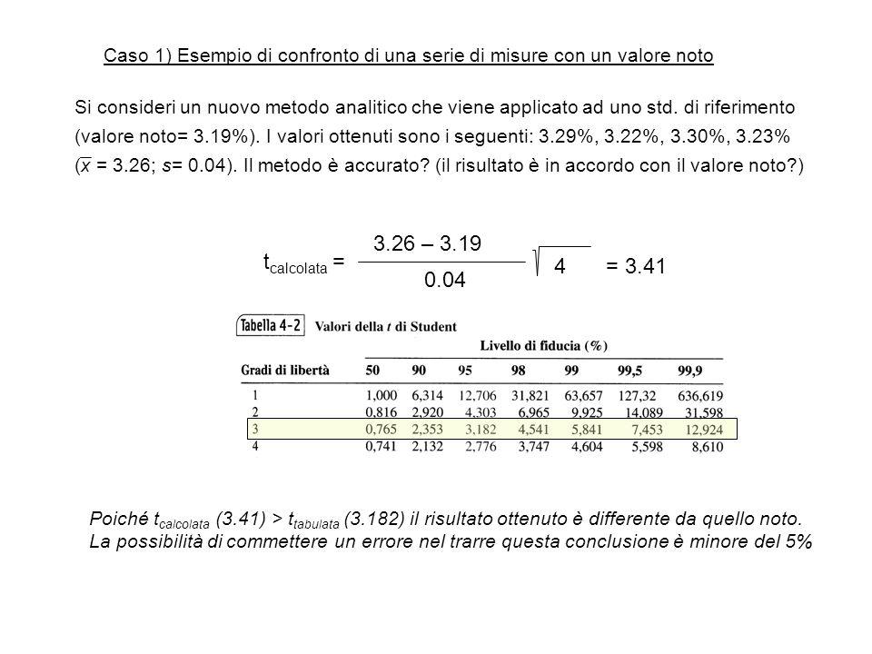 Caso 1) Esempio di confronto di una serie di misure con un valore noto Si consideri un nuovo metodo analitico che viene applicato ad uno std. di rifer
