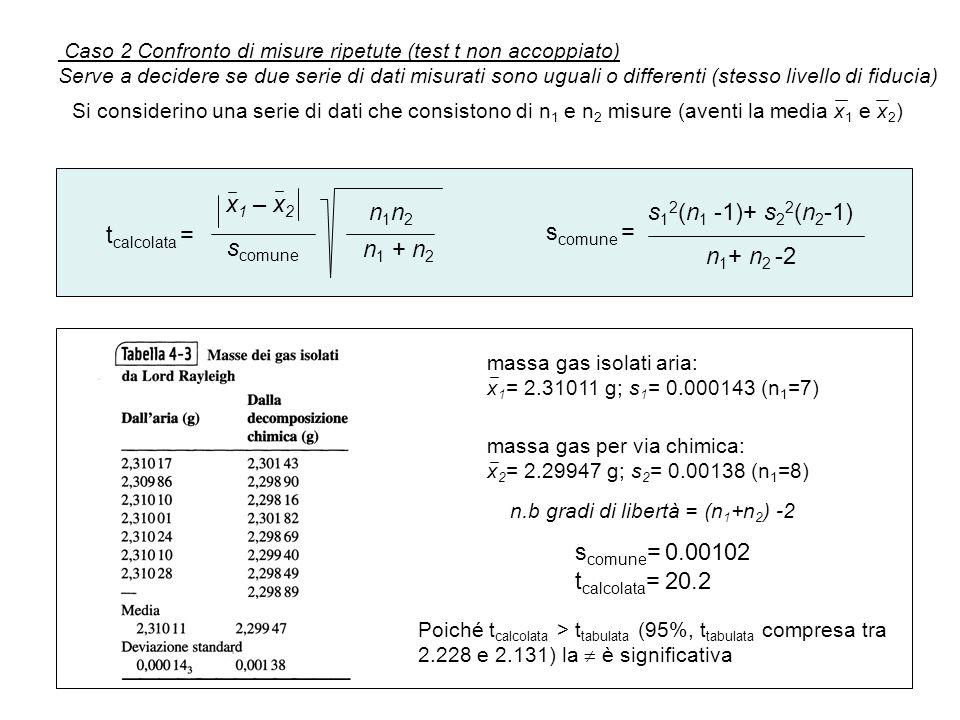 Caso 2 Confronto di misure ripetute (test t non accoppiato) Serve a decidere se due serie di dati misurati sono uguali o differenti (stesso livello di fiducia) Si considerino una serie di dati che consistono di n 1 e n 2 misure (aventi la media x 1 e x 2 ) t calcolata = x 1 – x 2 s comune n1n2n1n2 n 1 + n 2 s comune = s 1 2 (n 1 -1)+ s 2 2 (n 2 -1) n 1 + n 2 -2 massa gas isolati aria: x 1 = 2.31011 g; s 1 = 0.000143 (n 1 =7) massa gas per via chimica: x 2 = 2.29947 g; s 2 = 0.00138 (n 1 =8) s comune = 0.00102 t calcolata = 20.2 Poiché t calcolata > t tabulata (95%, t tabulata compresa tra 2.228 e 2.131) la  è significativa n.b gradi di libertà = (n 1 +n 2 ) -2