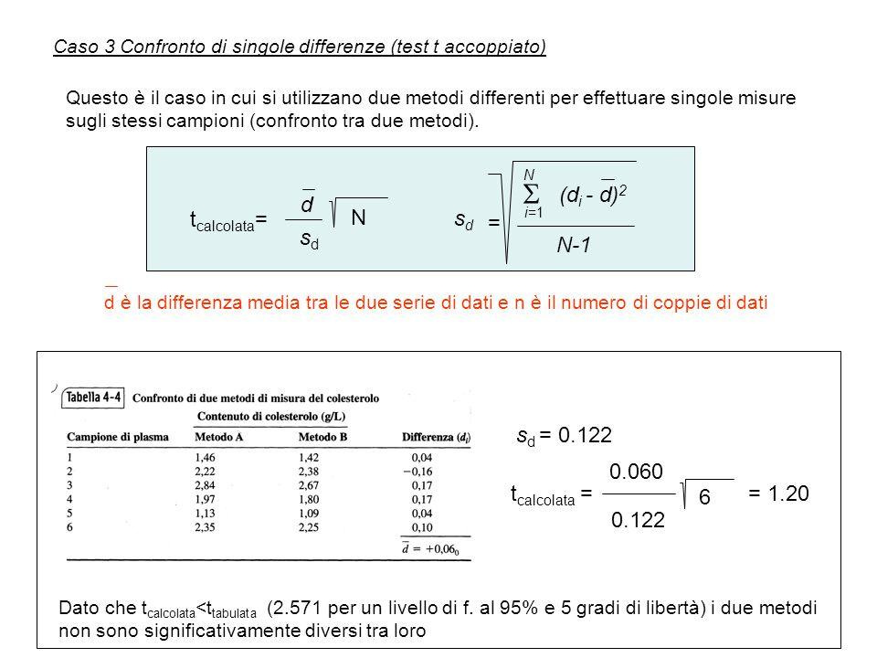 Caso 3 Confronto di singole differenze (test t accoppiato) Questo è il caso in cui si utilizzano due metodi differenti per effettuare singole misure sugli stessi campioni (confronto tra due metodi).