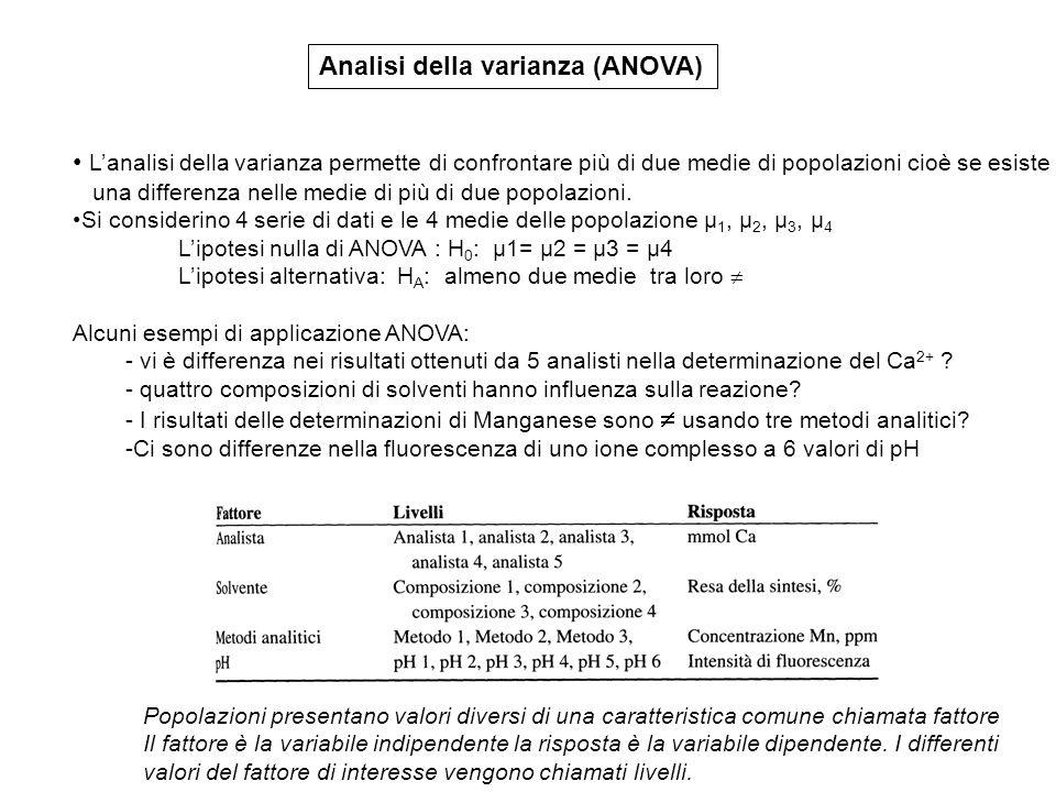 Analisi della varianza (ANOVA) L'analisi della varianza permette di confrontare più di due medie di popolazioni cioè se esiste una differenza nelle medie di più di due popolazioni.
