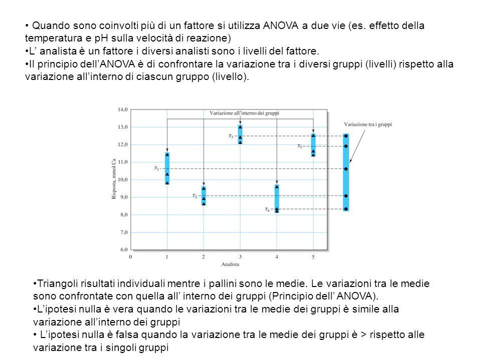 Quando sono coinvolti più di un fattore si utilizza ANOVA a due vie (es. effetto della temperatura e pH sulla velocità di reazione) L' analista è un f