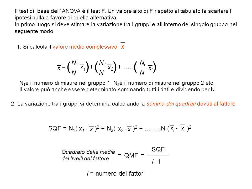 Il test di base dell' ANOVA è il test F. Un valore alto di F rispetto al tabulato fa scartare l' ipotesi nulla a favore di quella alternativa. In prim
