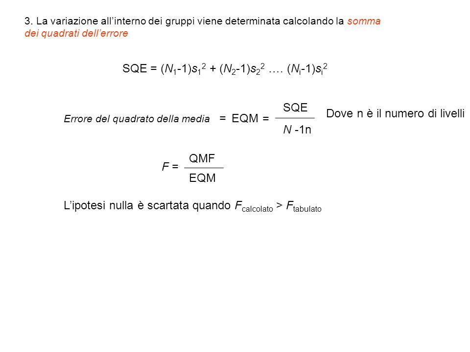 3. La variazione all'interno dei gruppi viene determinata calcolando la somma dei quadrati dell'errore SQE = (N 1 -1)s 1 2 + (N 2 -1)s 2 2 …. (N i -1)