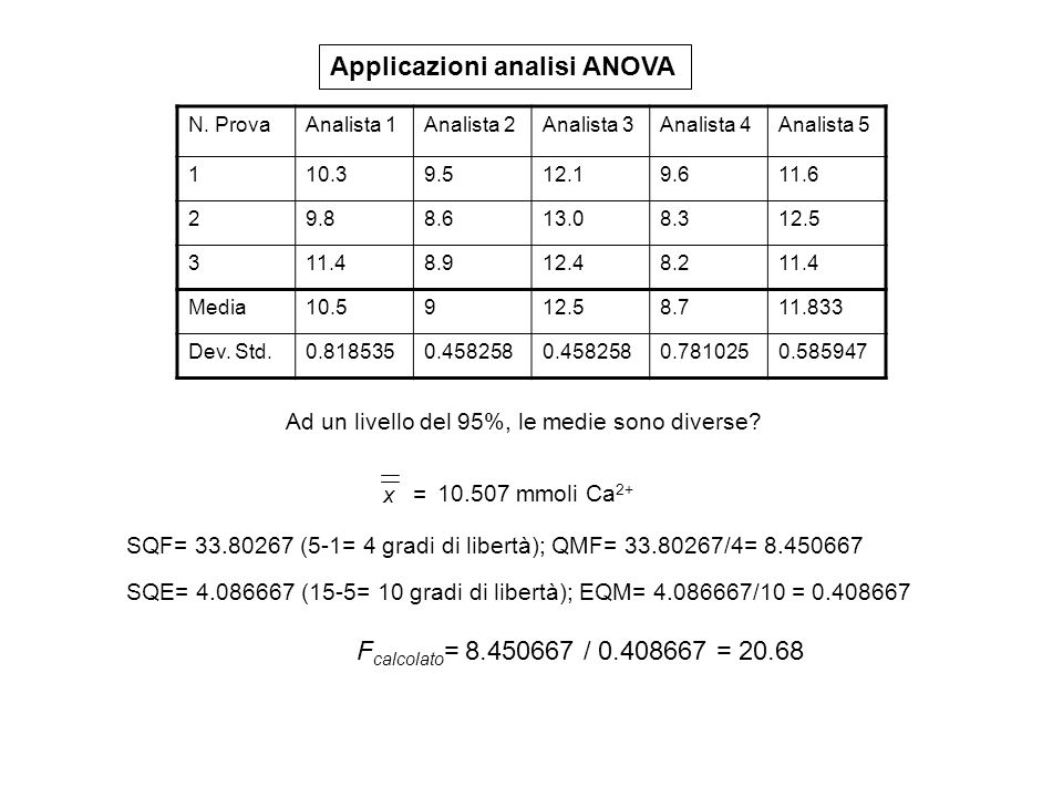 Applicazioni analisi ANOVA N. ProvaAnalista 1Analista 2Analista 3Analista 4Analista 5 110.39.512.19.611.6 29.88.613.08.312.5 311.48.912.48.211.4 Media
