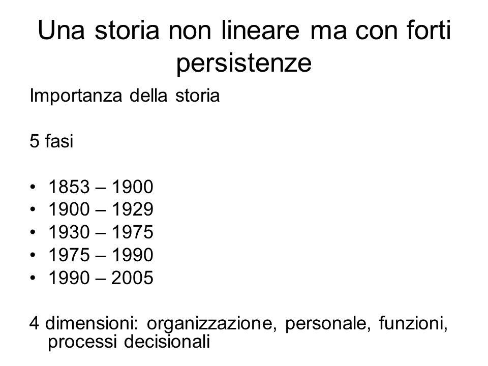 Una storia non lineare ma con forti persistenze Importanza della storia 5 fasi 1853 – 1900 1900 – 1929 1930 – 1975 1975 – 1990 1990 – 2005 4 dimensioni: organizzazione, personale, funzioni, processi decisionali