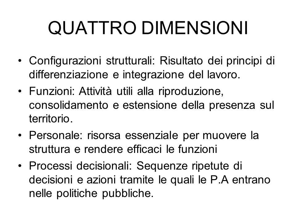 QUATTRO DIMENSIONI Configurazioni strutturali: Risultato dei principi di differenziazione e integrazione del lavoro.