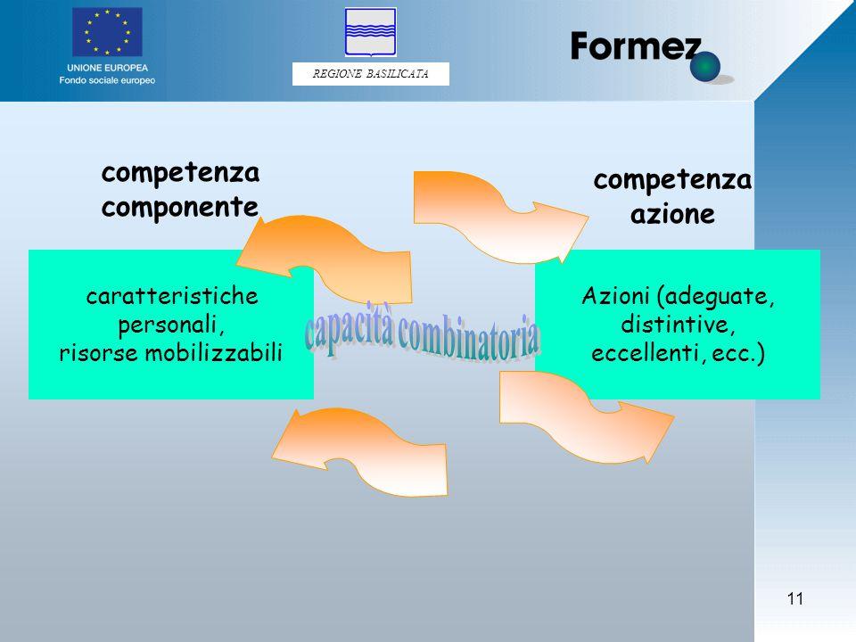 REGIONE BASILICATA 11 competenza componente competenza azione caratteristiche personali, risorse mobilizzabili Azioni (adeguate, distintive, eccellenti, ecc.)