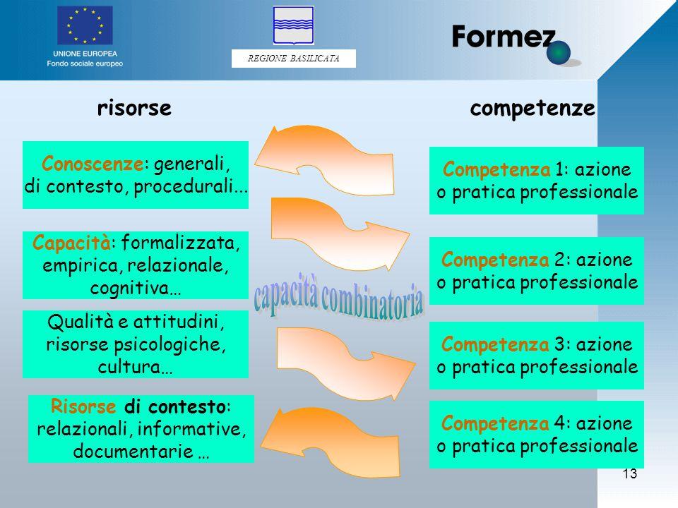 REGIONE BASILICATA 13 risorsecompetenze Conoscenze: generali, di contesto, procedurali...