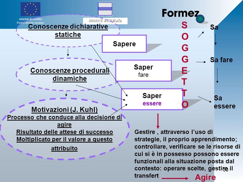 REGIONE BASILICATA 33 Conoscenze dichiarative statiche Conoscenze procedurali dinamiche Motivazioni (J.
