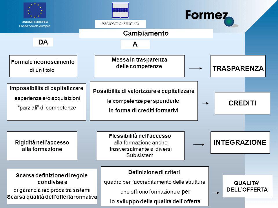 REGIONE BASILICATA 75 Formale riconoscimento di un titolo Messa in trasparenza delle competenze TRASPARENZA Impossibilità di capitalizzare esperienze e/o acquisizioni parziali di competenze Possibilità di valorizzare e capitalizzare le competenze per spenderle in forma di crediti formativi QUALITA' DELL'OFFERTA CREDITI Definizione di criteri quadro per l'accreditamento delle strutture che offrono formazione e per lo sviluppo della qualità dell'offerta Scarsa definizione di regole condivise e di garanzia reciproca tra sistemi Scarsa qualità dell'offerta formativa Rigidità nell'accesso alla formazione Flessibilità nell'accesso alla formazione anche trasversalmente ai diversi Sub sistemi INTEGRAZIONE DA A Cambiamento