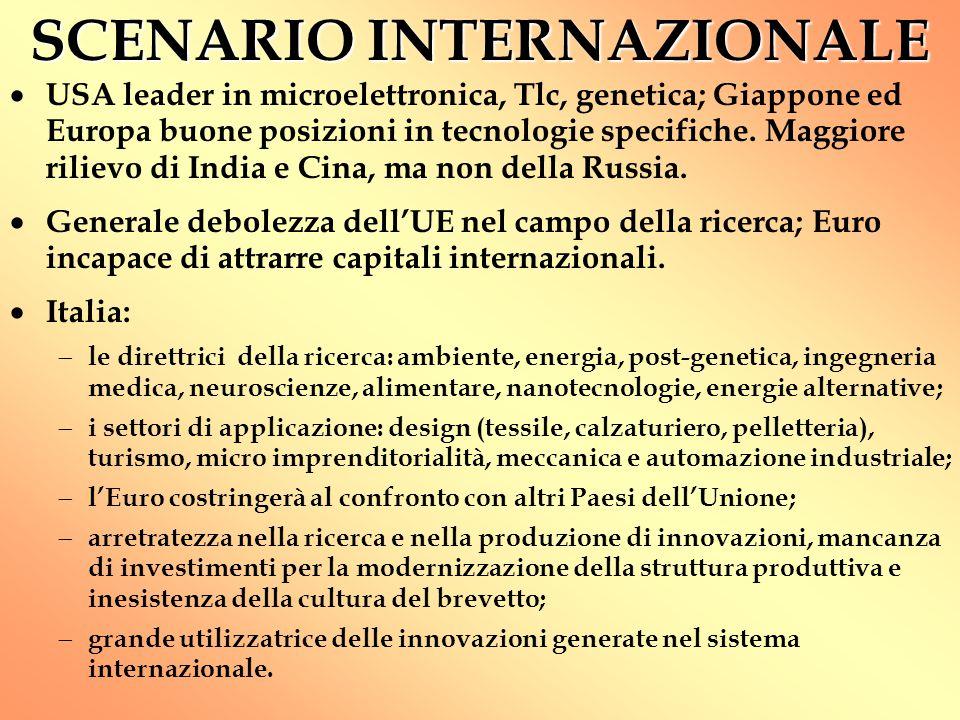 SCENARIO INTERNAZIONALE  USA leader in microelettronica, Tlc, genetica; Giappone ed Europa buone posizioni in tecnologie specifiche.
